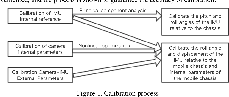 Figure 1 for Calibration of the internal and external parameters of wheeled robot mobile chasses and inertial measurement units based on nonlinear optimization