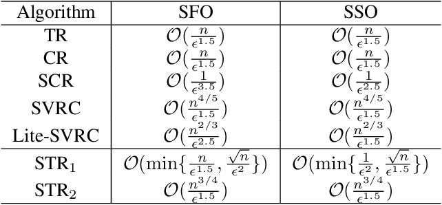 Figure 1 for A Stochastic Trust Region Method for Non-convex Minimization