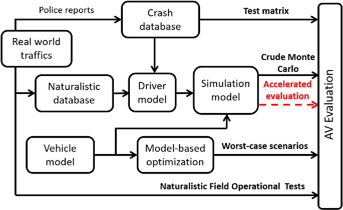 Figure 1 for Accelerated Evaluation of Automated Vehicles Safety in Lane Change Scenarios Based on Importance Sampling Techniques