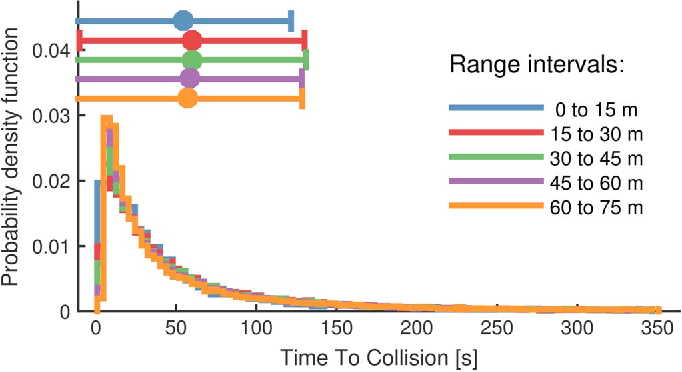 Figure 2 for Accelerated Evaluation of Automated Vehicles Safety in Lane Change Scenarios Based on Importance Sampling Techniques
