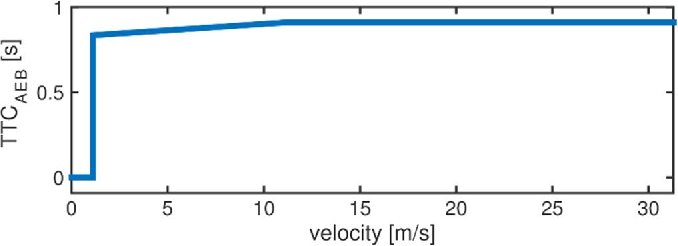 Figure 4 for Accelerated Evaluation of Automated Vehicles Safety in Lane Change Scenarios Based on Importance Sampling Techniques