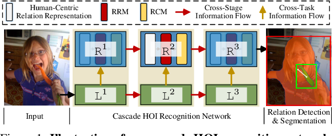 Figure 1 for Cascaded Human-Object Interaction Recognition