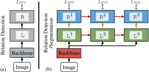 Figure 3 for Cascaded Human-Object Interaction Recognition