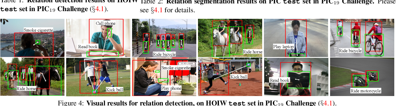 Figure 4 for Cascaded Human-Object Interaction Recognition
