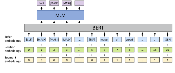 Figure 3 for BERT for Monolingual and Cross-Lingual Reverse Dictionary