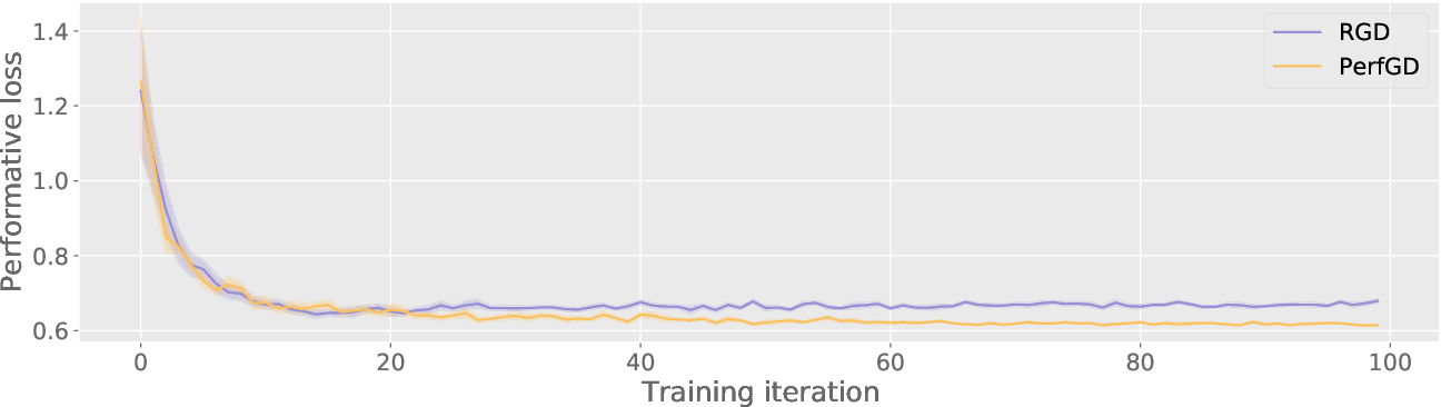 Figure 4 for How to Learn when Data Reacts to Your Model: Performative Gradient Descent