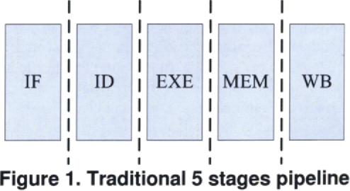 Figure 1. Traditional 5 stages pipeline