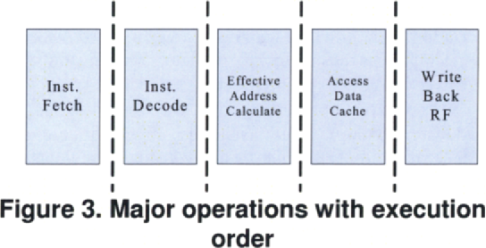 Figure 3. Major operations with execution order