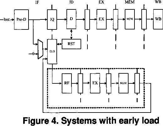 Figure 4. Systems with early load