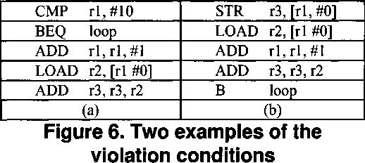 Figure 6. Two examples of the violation conditions