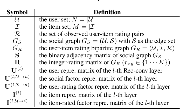 Figure 2 for Attentive Social Recommendation: Towards User And Item Diversities