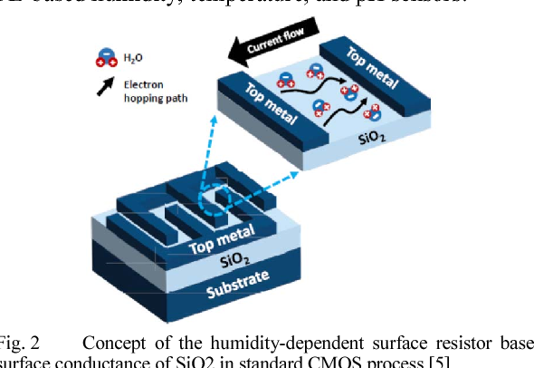Passive sensors for flexible hybrid-printed electronics' systems: An