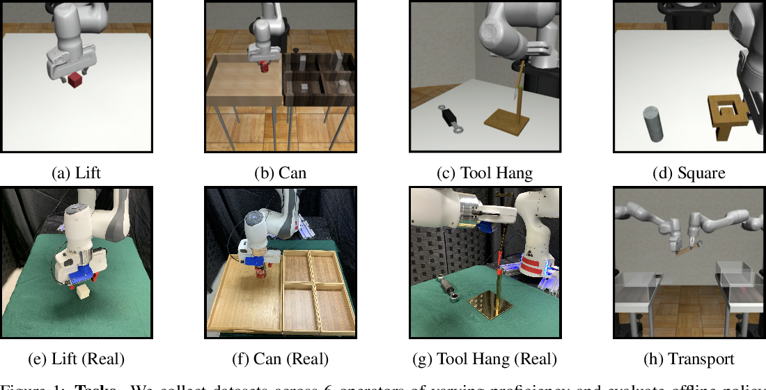 Figure 1 for What Matters in Learning from Offline Human Demonstrations for Robot Manipulation