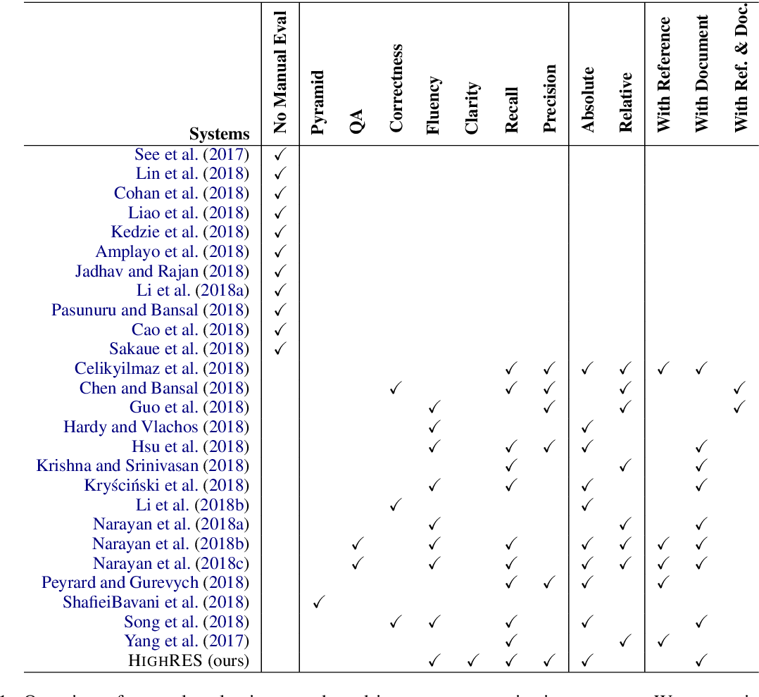 Figure 2 for HighRES: Highlight-based Reference-less Evaluation of Summarization