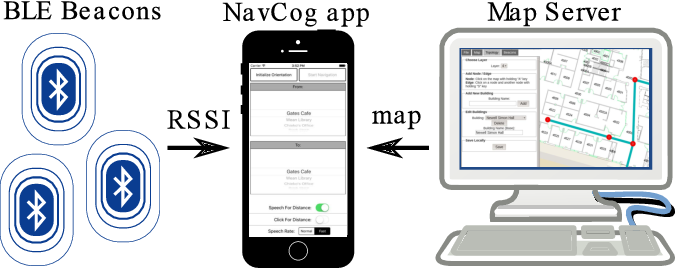 Figure 1 from NavCog: a navigational cognitive assistant for the