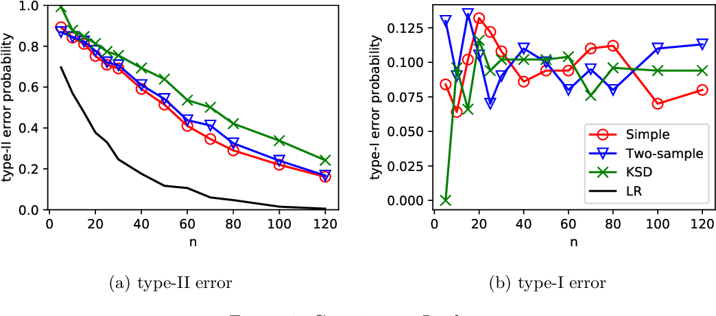 Figure 1 for Universal Hypothesis Testing with Kernels: Asymptotically Optimal Tests for Goodness of Fit