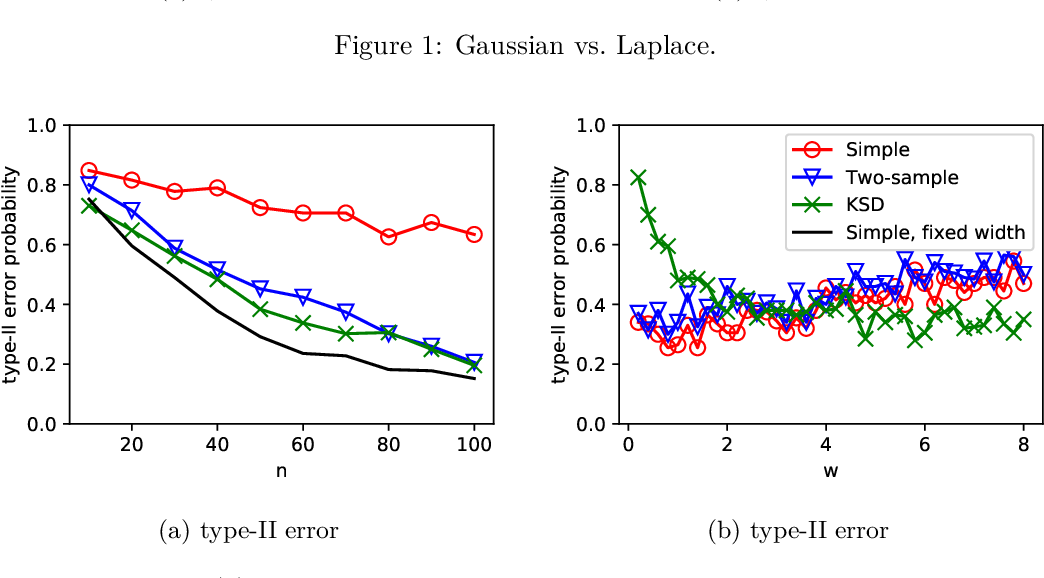 Figure 2 for Universal Hypothesis Testing with Kernels: Asymptotically Optimal Tests for Goodness of Fit