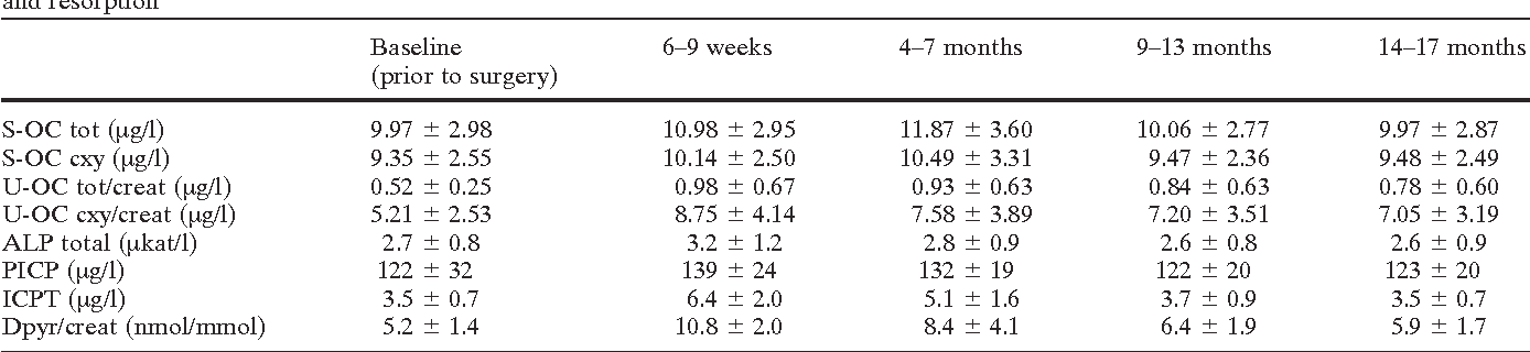 Table 1. Baseline values—prior to surgery—and longitudinal absolute mean values ( SD) of different biochemical markers of bone formation and resorption
