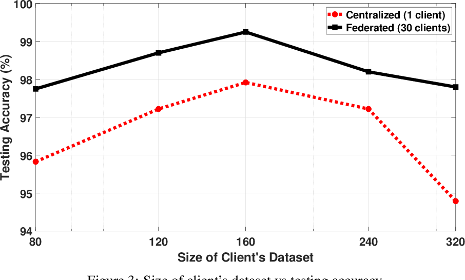 Figure 4 for Quantum Federated Learning with Quantum Data