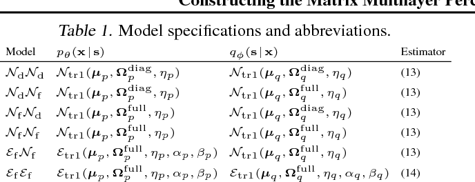 Figure 1 for Constructing the Matrix Multilayer Perceptron and its Application to the VAE