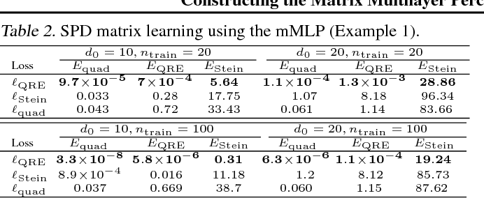 Figure 2 for Constructing the Matrix Multilayer Perceptron and its Application to the VAE