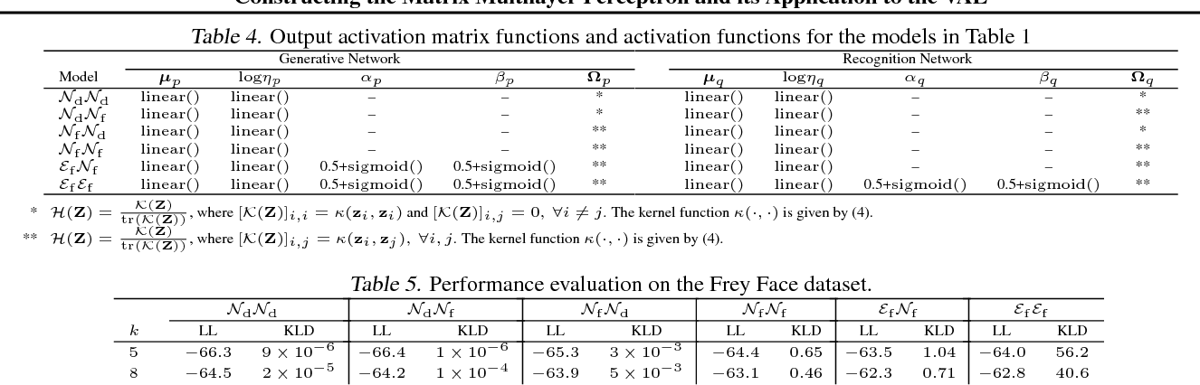 Figure 4 for Constructing the Matrix Multilayer Perceptron and its Application to the VAE
