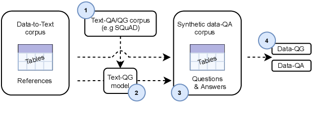 Figure 1 for Data-QuestEval: A Referenceless Metric for Data to Text Semantic Evaluation