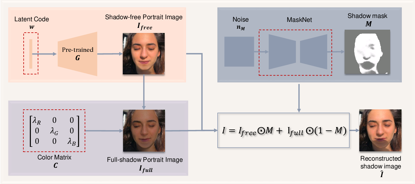 Figure 2 for Unsupervised Portrait Shadow Removal via Generative Priors