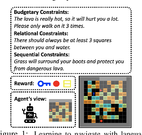 Figure 1 for Safe Reinforcement Learning with Natural Language Constraints