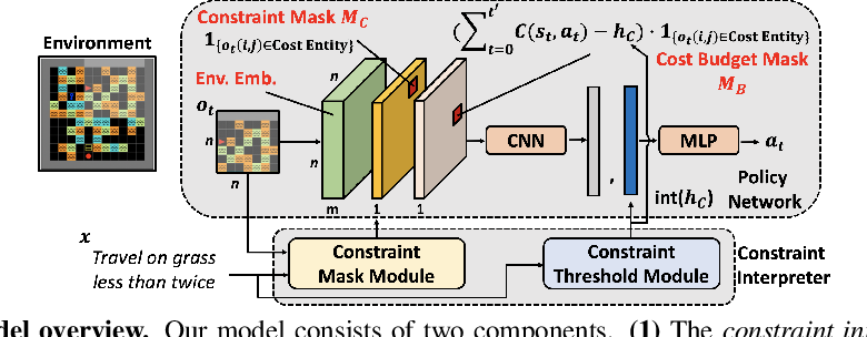 Figure 3 for Safe Reinforcement Learning with Natural Language Constraints