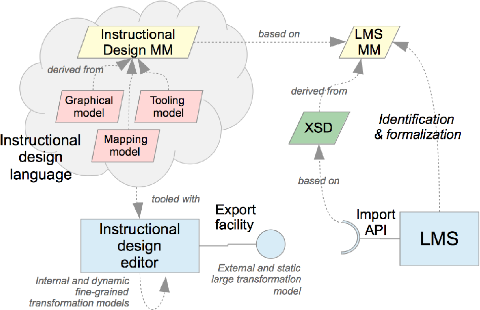 Abstraction Of Learning Management Systems Instructional Design