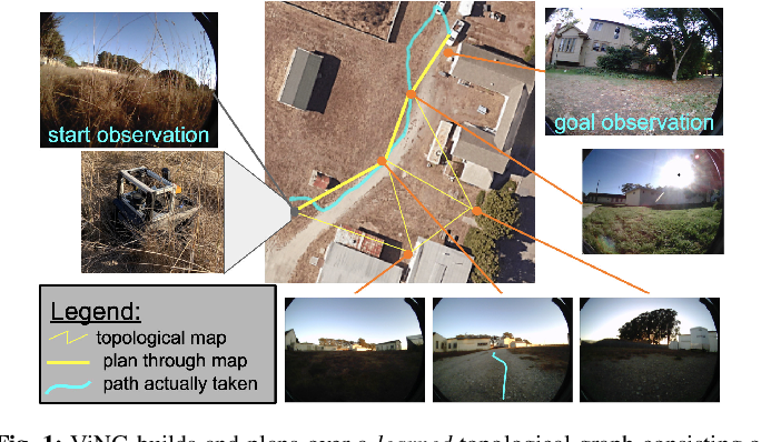 Figure 1 for ViNG: Learning Open-World Navigation with Visual Goals