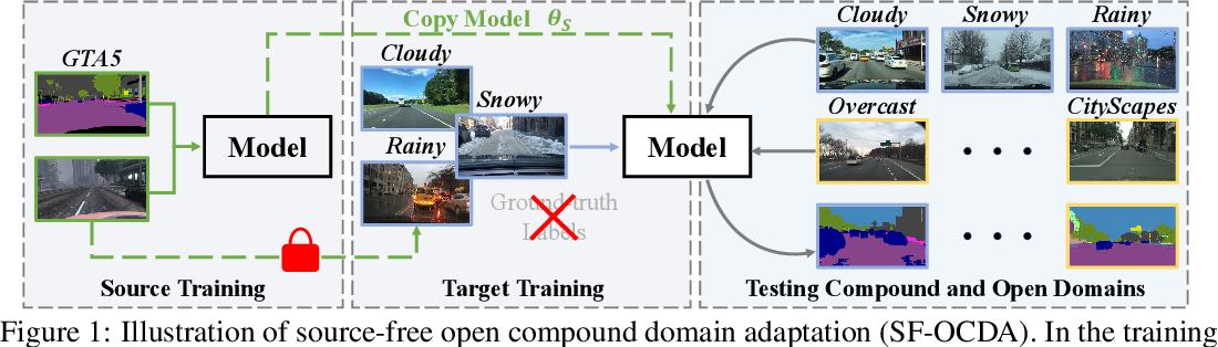 Figure 1 for Source-Free Open Compound Domain Adaptation in Semantic Segmentation