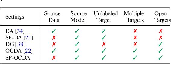 Figure 2 for Source-Free Open Compound Domain Adaptation in Semantic Segmentation