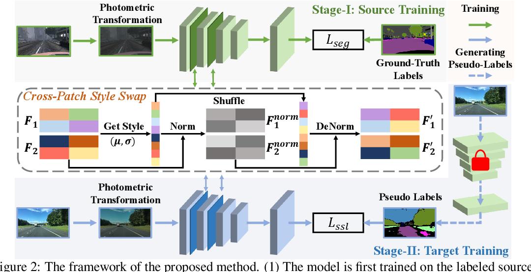 Figure 3 for Source-Free Open Compound Domain Adaptation in Semantic Segmentation