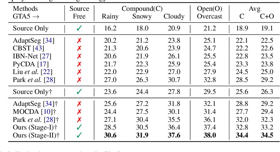 Figure 4 for Source-Free Open Compound Domain Adaptation in Semantic Segmentation