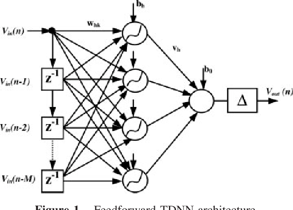 Neural Networks And Volterra Series For Time Domain Power Amplifier