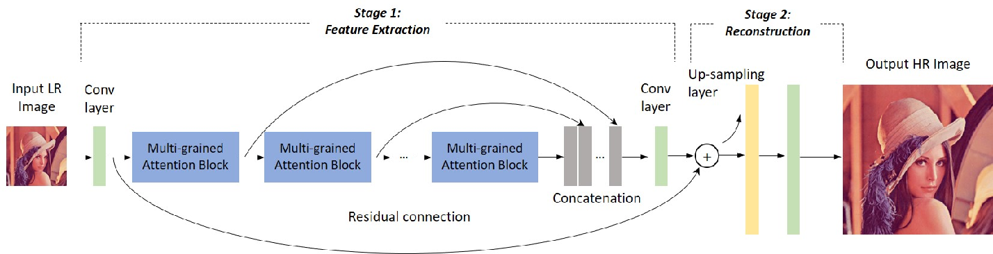 Figure 1 for Multi-grained Attention Networks for Single Image Super-Resolution