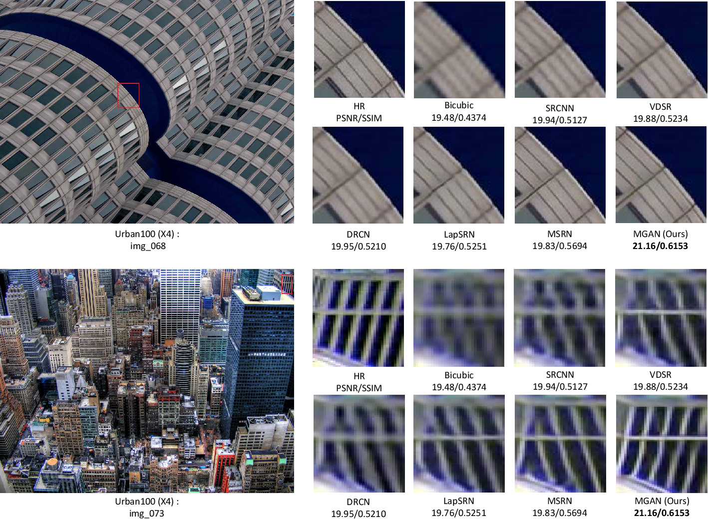 Figure 3 for Multi-grained Attention Networks for Single Image Super-Resolution
