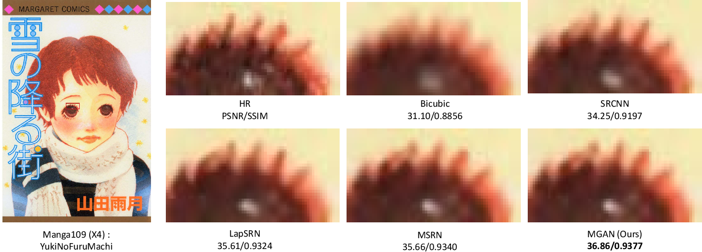 Figure 4 for Multi-grained Attention Networks for Single Image Super-Resolution