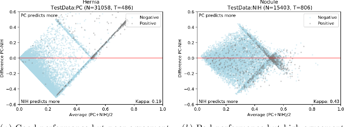 Figure 4 for On the limits of cross-domain generalization in automated X-ray prediction