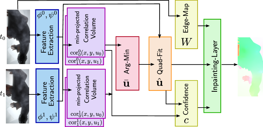Figure 1 for Learning Energy Based Inpainting for Optical Flow