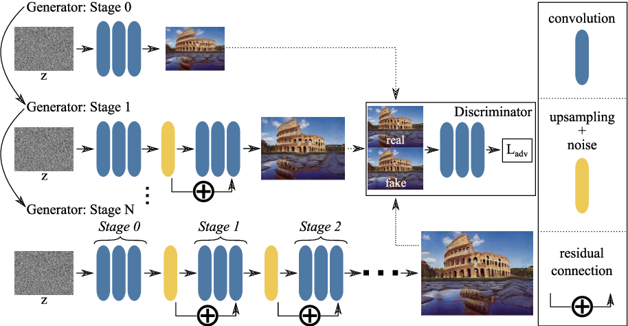 Figure 1 for Improved Techniques for Training Single-Image GANs