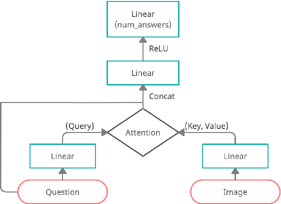 Figure 1 for Understanding the Role of Scene Graphs in Visual Question Answering