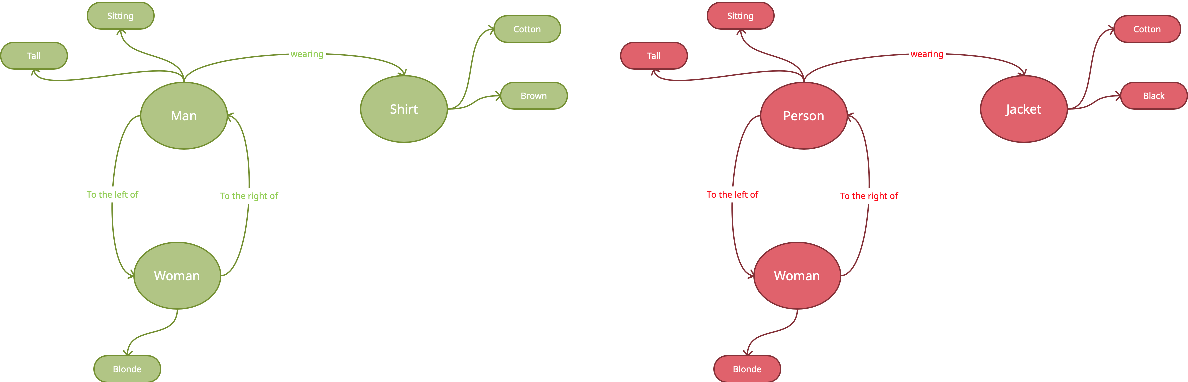 Figure 3 for Understanding the Role of Scene Graphs in Visual Question Answering