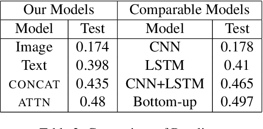 Figure 4 for Understanding the Role of Scene Graphs in Visual Question Answering