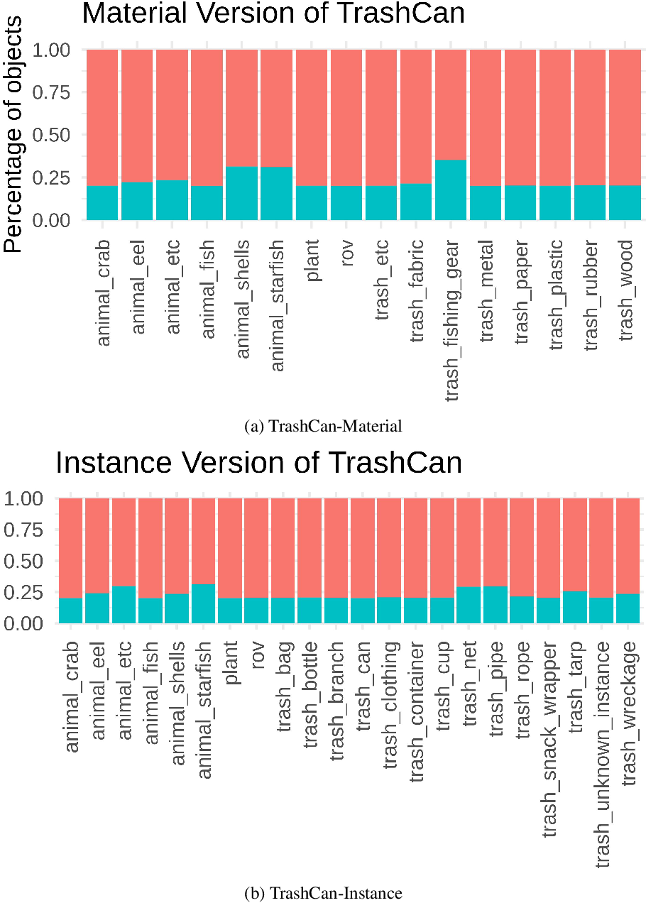 Figure 1 for TrashCan: A Semantically-Segmented Dataset towards Visual Detection of Marine Debris