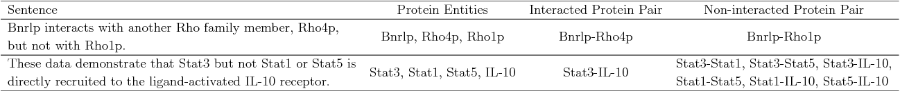 Figure 1 for Feature Assisted bi-directional LSTM Model for Protein-Protein Interaction Identification from Biomedical Texts