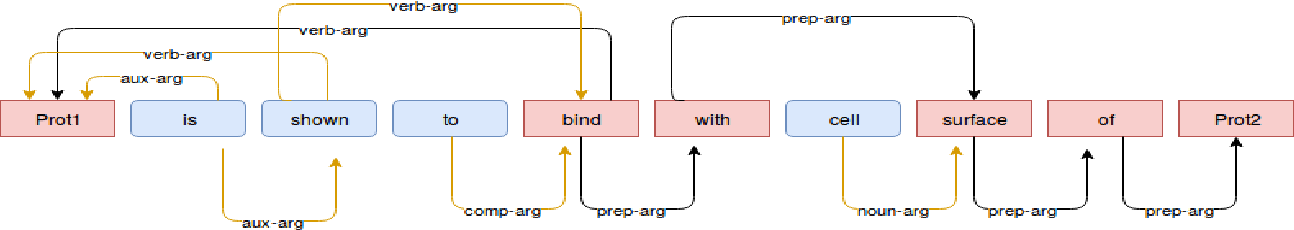 Figure 3 for Feature Assisted bi-directional LSTM Model for Protein-Protein Interaction Identification from Biomedical Texts