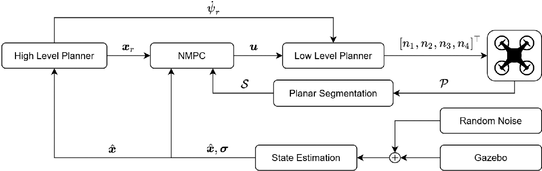 Figure 1 for A Unified NMPC Scheme for MAVs Navigation with 3D Collision Avoidance under Position Uncertainty